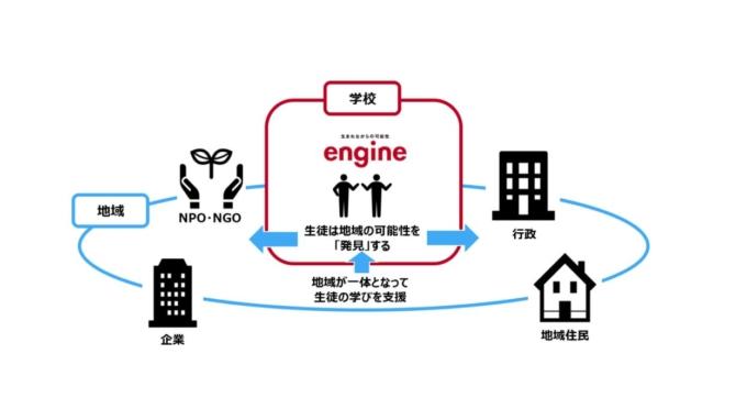地域の新しい可能性を発見しイノベーションを起こす探究学習プログラム「エンジン」を提供開始